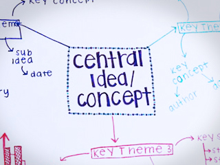 Mind Mapping for Meeting Success