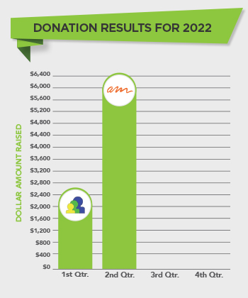 Recycle for a Reason - Donation Chart